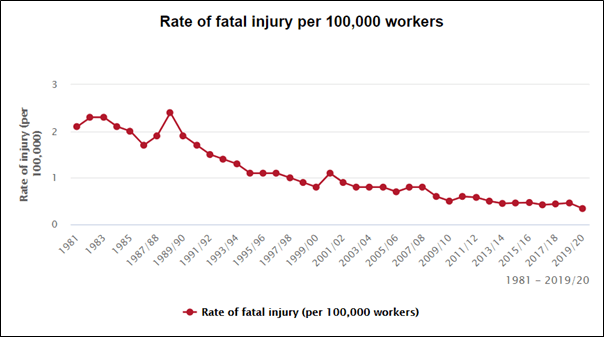 HSE workplace injuries stats